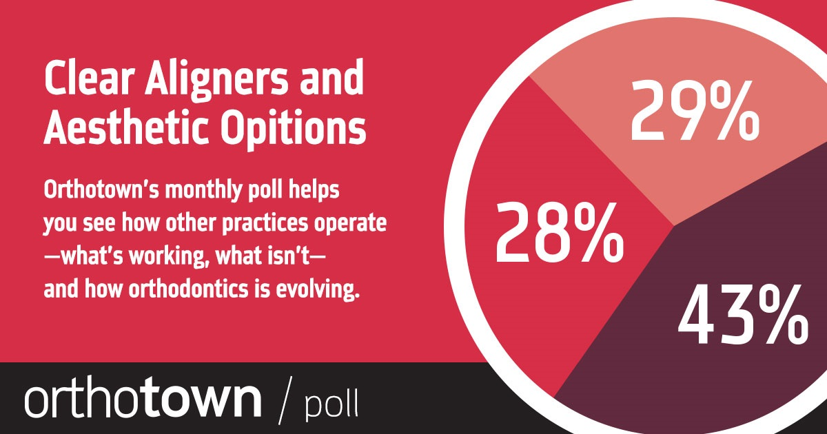 POLL With our monthly poll you can see how other practices operate, what works, what doesn't and how dentistry is evolving. The information we gather each month helps us measure trends in the profession. Take a look at this month's topic and results.