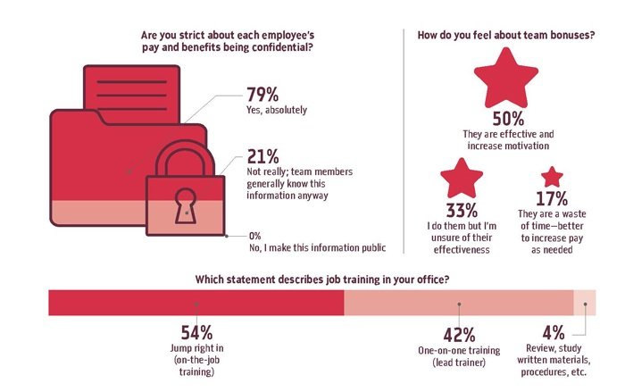 Poll: HR and Staffing