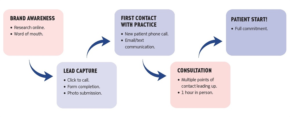 Virtual Consultations